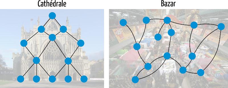 La cathédrale et le Bazar